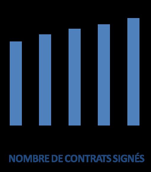 nombre de contrats signes